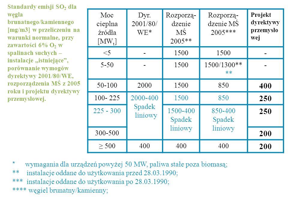 400 250 200 Moc cieplna źródła [MWt] Dyr. 2001/80/WE*